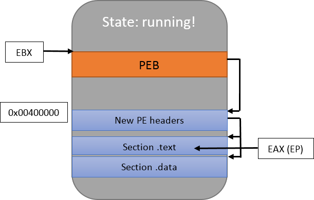 Process Hollowing with Manalyze's PE library